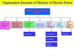 Electricity Supply Electricity Supply Enterprise Myanmar