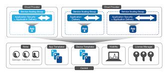 Load Balancer Design Guide Big Ip Cloud Edition Solution Guide