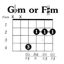Chord Chart F M Google Search Guitar Chords Learn