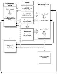 Fsis Organizational Chart Annex J 1 Flow Chart Of Application To Return A Shipment