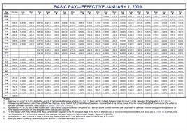 2009 Dod Pay Chart 2009 Military Pay Chart Peterson Air Force Base News Of