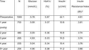 Changes In Markers Of Insulin Resistance With Time After Lap