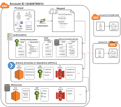 Amazon Structure Chart Understanding How Iam Works Aws Identity And Access Management
