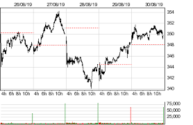 Lonza Share Price Chart Lonza Group Historical Intraday Market Prices Lonn