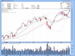 Tkai Stock Chart Watch List 09 22 2014 Bulls On Wall Street