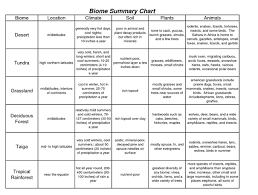 Fill In The Chart With Information About Each Biome Biomes Chart Google Search Biomes Biology Units