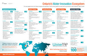 Government of ontario telephone directory. To View Watertap
