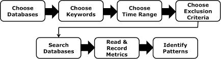 language research paper topic quantitative