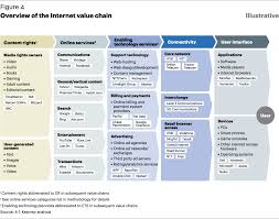 internet value chain economics paper a t kearney  overview of the internet value chain