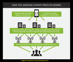Android Fragmentation Chart Android Fragmentation Defination Problem Issue Chart