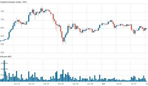 Litecoin Chart Aud Bitcoin Current Price Aud Ltc Segwit Chart