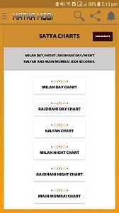 Milan Night Matka Chart Milan Night Panel Panel Chart