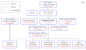Organizational Chart Enchanting Muon Accelerator Program MAP Organization Organization Chart