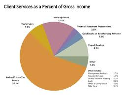 Maryland Tax Refund Cycle Chart Nsa Survey Reveals Fee And Expense Data For Tax Accounting