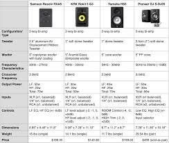 Review Samson Rxa5 Active Studio Monitors Dj Techtools