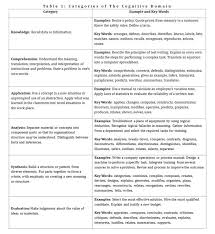 curriculum leadership journal skills for the st century  teaching higher order thinking article table 1