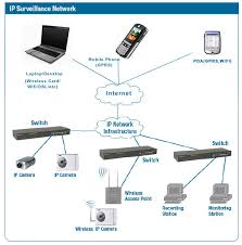 livedarshan com ip cameras vs analog cameras typical ip camera typical ip camera network diagram