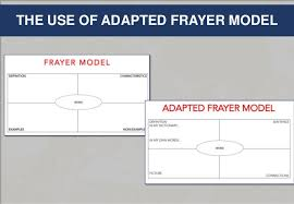 Frayer Model Language Arts The Use Of Adapted Frayer Model In Developing Vocabualary Knowldge