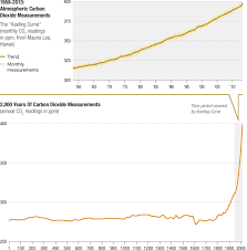 Co2 Levels Chart Dangerous Territory Carbon Dioxide Levels Reach Milestone