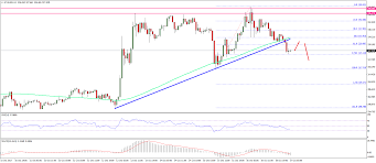 Ethereum Price Technical Analysis Eth Usd Broke Short Term