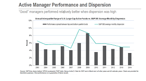Flpsx Chart 5 Charts Show How Index Investing Is Beating Stock Picking