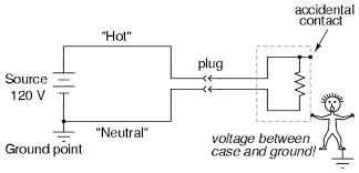 "safe circuit design electrical safety electronics textbook if the ""hot"" wire contacts the case it places the user of the toaster in danger on the other hand if the neutral wire contacts the case"