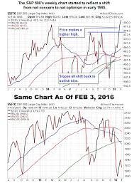 1994 Stock Market Chart How Is The 1994 Stock Market Analogy Looking In 2016