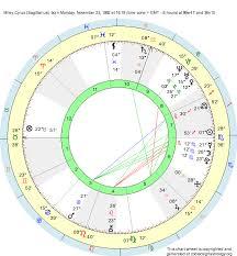 Birth Chart Miley Cyrus Sagittarius Zodiac Sign Astrology