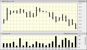 Dubli Stock Chart Ominto Inc Nasdaq Omnt Is A Small Cap Runner Insider