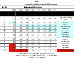 Dui Chart Bac Charts For Men Women Phil Clark Law