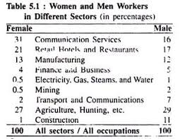 forms of gender inequality discussed  women and men workers in different sectores in percentages