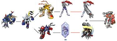 Digimon Dawn Digivolution Chart With The Will Digimon Forums