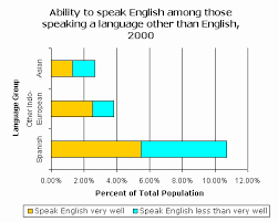 Censusscope Statistics On Language Spoken At Home And