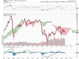 Crude Oil Price Chart 2008 To 2011 Crude Oils September Spike Upward And The Sell Off That
