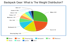 Backpacking Weight Chart How Much Should Your Backpack Weigh With 50 Examples