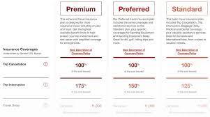 travel insurance parison how to