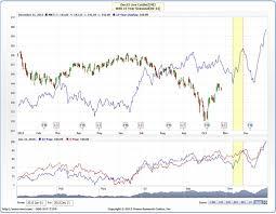 Feeder Cattle Index Chart Livestock Seasonality Trading Analysis Cme Group
