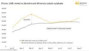 Aluminium Oxide Price Chart Price Chart Cobalt Lithium Ion Batteries And Evs