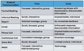 project management guru communication techniques technology assessment