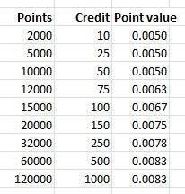 Hyatt Passport Points Chart Gold Passport Part 15