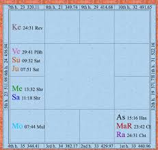 Romance And Compatibility In Your Vedic Chart Seven Winds