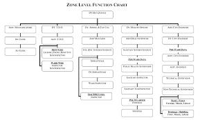 Amc Organization Chart Organization Structure Ahmedabad Municipal Corporation