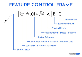 How To Read A Feature Control Frame