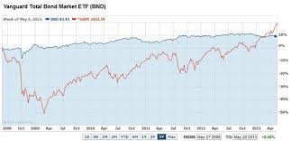Bond Market Today Chart Investing In Bonds