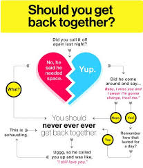 Should You Get Back Together' Asks Taylor Swift In A Flow Chart Custom Getting Back Together Quotes