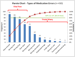 Pareto Chart Analysis Example Clinical Excellence Commission Pareto Charts 80 20 Rule