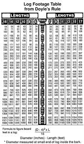 Cedar Log Scale Chart Standing Timber Log Purchasing American Walnut Company