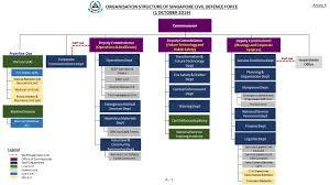 Mha Organisation Chart Organisation Structure Scdf