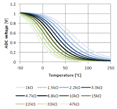 5k Ohm Thermistor Chart Measuring The Temperature With Ntcs