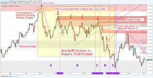Wyckoff Trading Method How To Trade Supply Demand